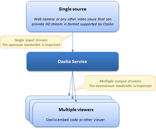 Video quality and bandwidth requirements ozolio as you can see there are two important points where the available network bandwidth may affect the video quality ccuart Images
